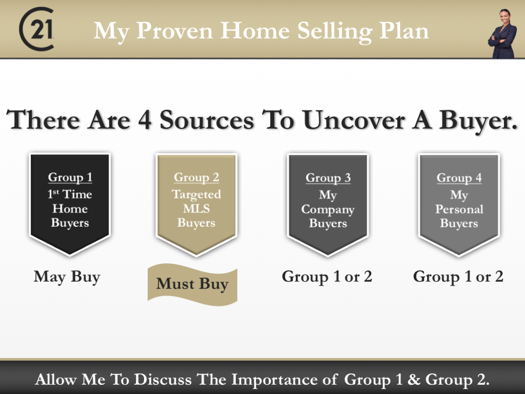 Century 21 Listing Presentation Template for C21 Agents