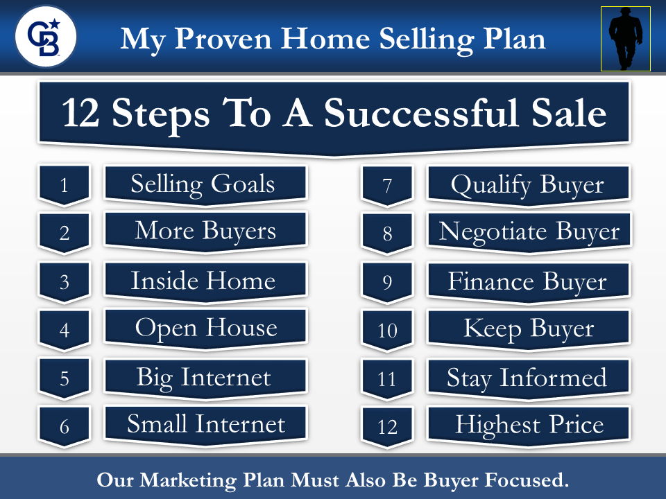 12 Steps To A Successful Property Sale Slide