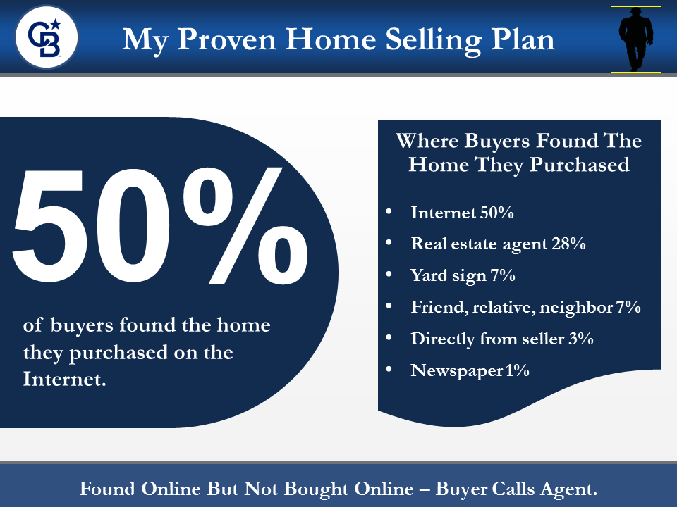 50 percent buyers found home online slide