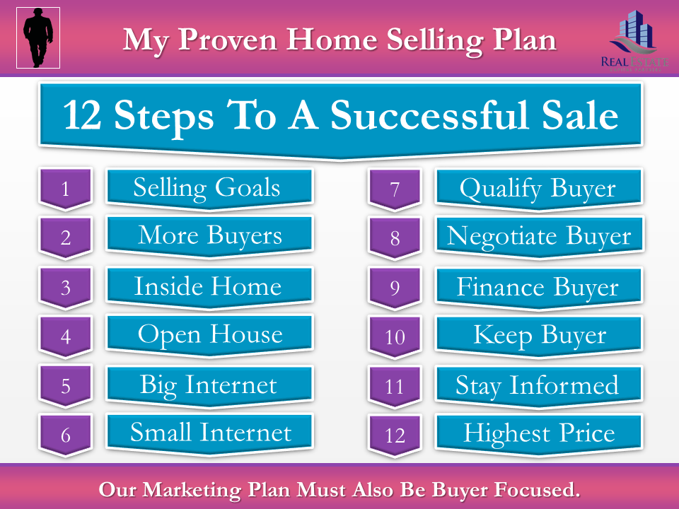 Example of the '12 Step Marekting Plan' slide of the Pink listing presentation.