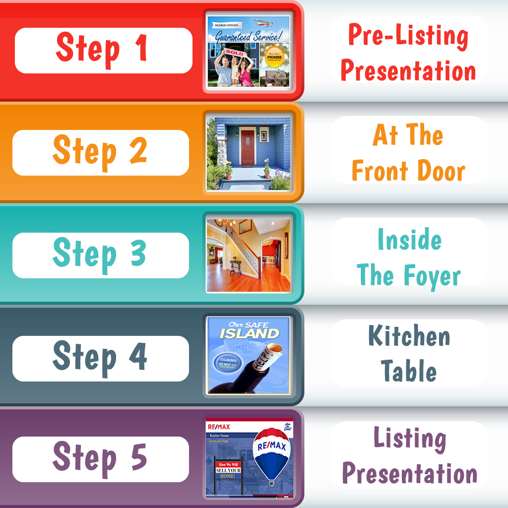 The complete listing presentation package, includes the '12 reasons why' listing presentation, pre-listing presentation, video training, scripts on what to say and more. This simple 5 step listing presentation system will help you 'win the listing' on every listing appointment.