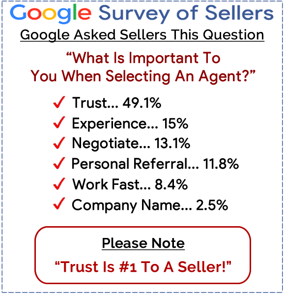 Google survery of sellers to use in your listing presentation